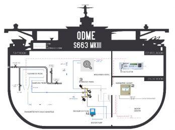 ODME MK-III Upgrade