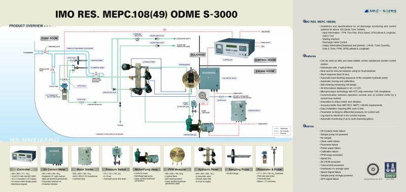 ODME S3000 Calculator Catalogue inside